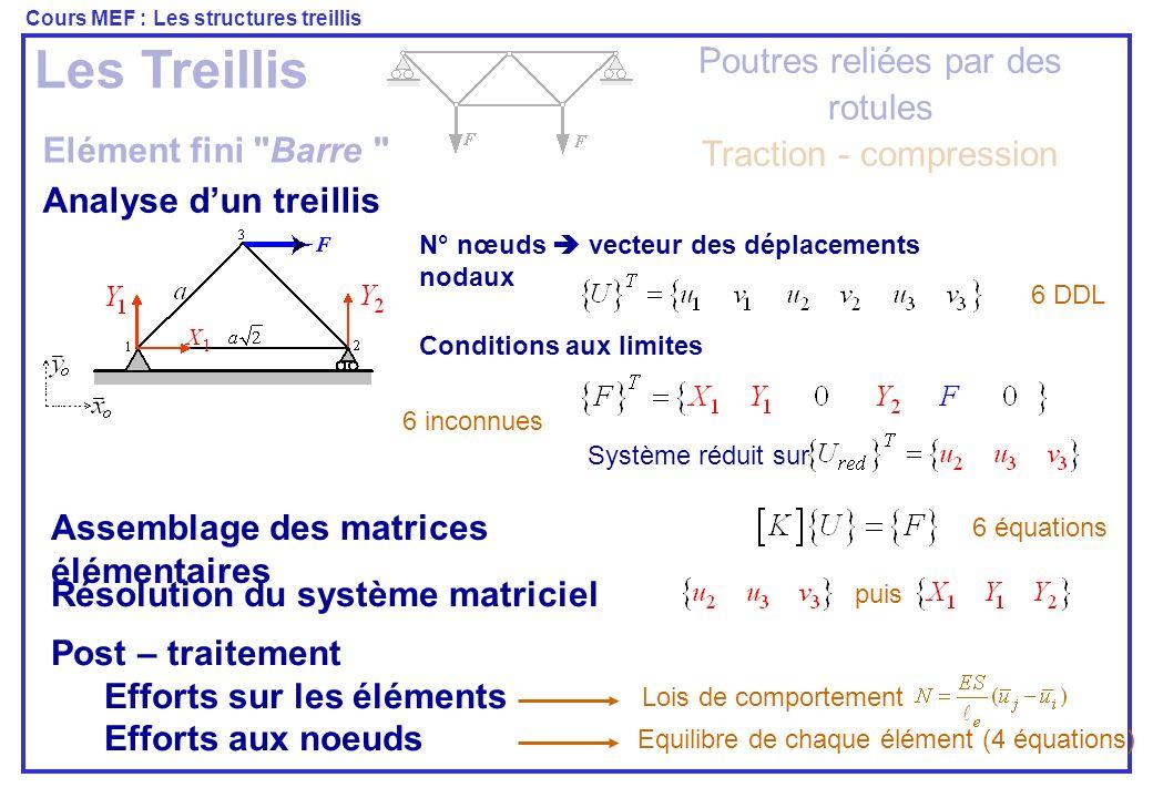 Cours MEF : Les structures treillis A vous de jouer Traitez les exemples et exercices de cours Vous verrez Létude des treillis par la MEF est plus simple que par la RDM et plus la structure est hyperstatique plus cest simple