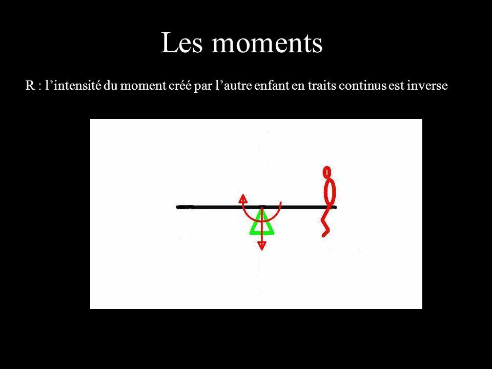 4 éléments R : lintensité du moment créé par lautre enfant en traits continus est inverse Les moments