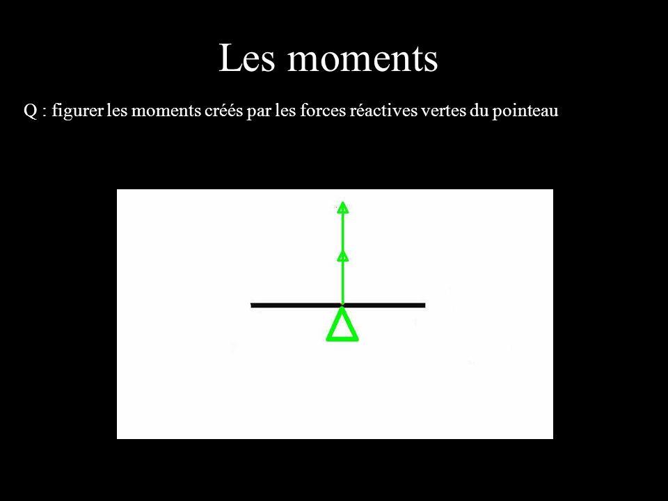 4 éléments Q : figurer les moments créés par les forces réactives vertes du pointeau Les moments