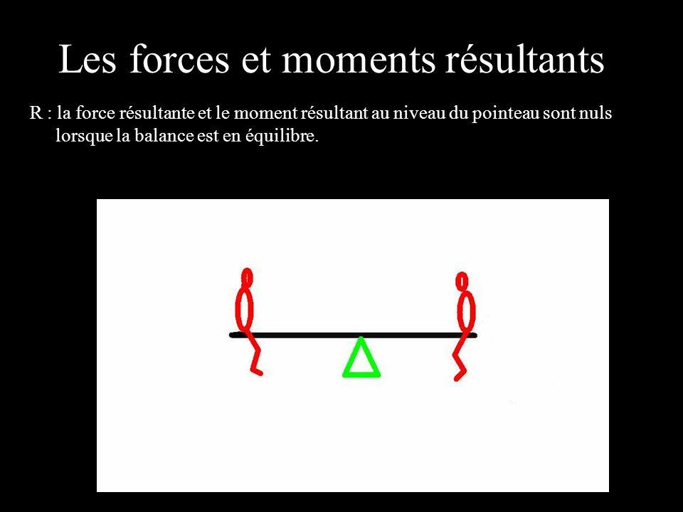 R : la force résultante et le moment résultant au niveau du pointeau sont nuls lorsque la balance est en équilibre. Les forces et moments résultants