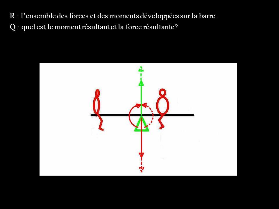 4 éléments R : lensemble des forces et des moments développées sur la barre. Q : quel est le moment résultant et la force résultante?