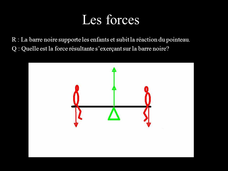 4 éléments R : La résultante des forces est la somme des forces qui sexercent sur la barre noire soit les poids des enfants et la réaction du sol par le pointeau.