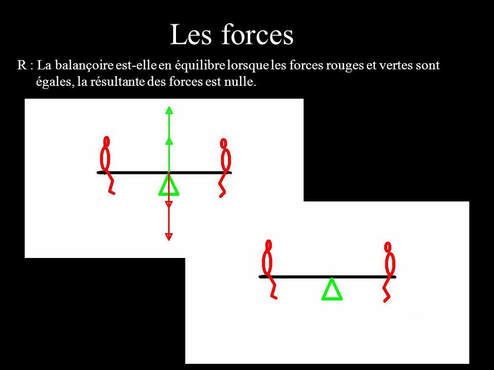 4 éléments R : La balançoire est-elle en équilibre lorsque les forces rouges et vertes sont égales, la résultante des forces est nulle. Les forces