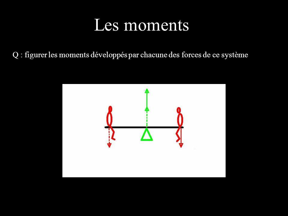 4 éléments R : La force rouge en pointillé crée un moment au pointeau proportionnel au poids et à la distance.