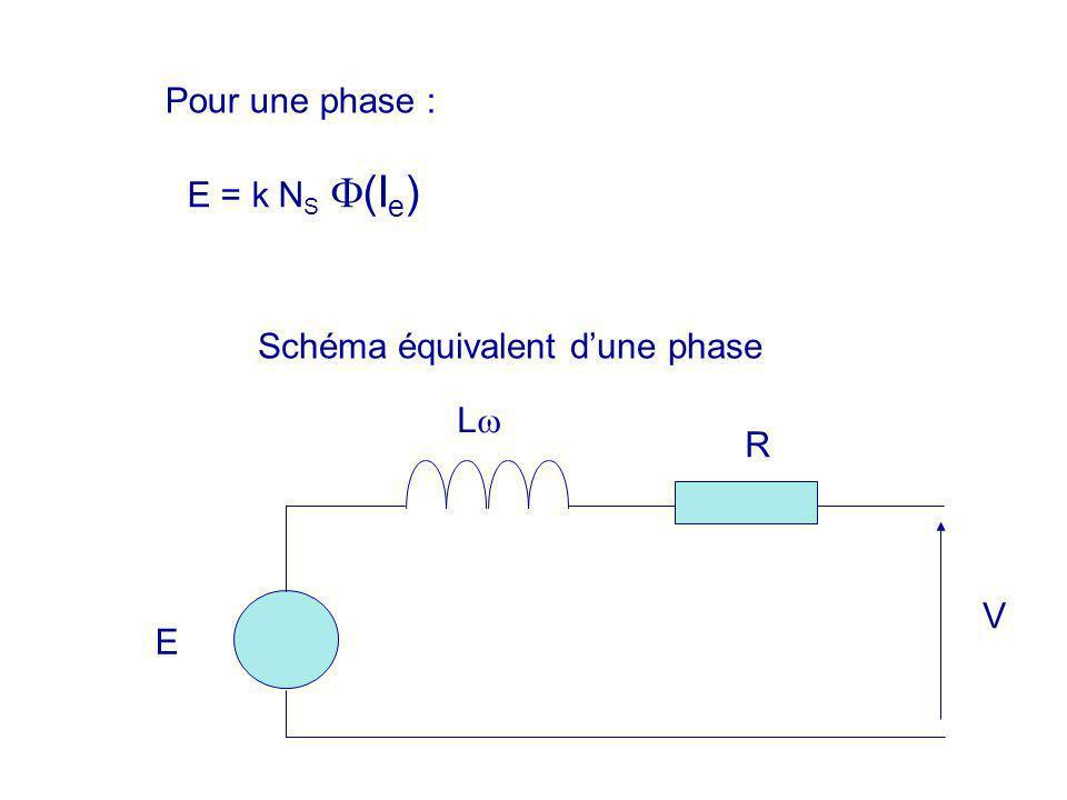Pour une phase : E = k N S (I e ) E L R Schéma équivalent dune phase V