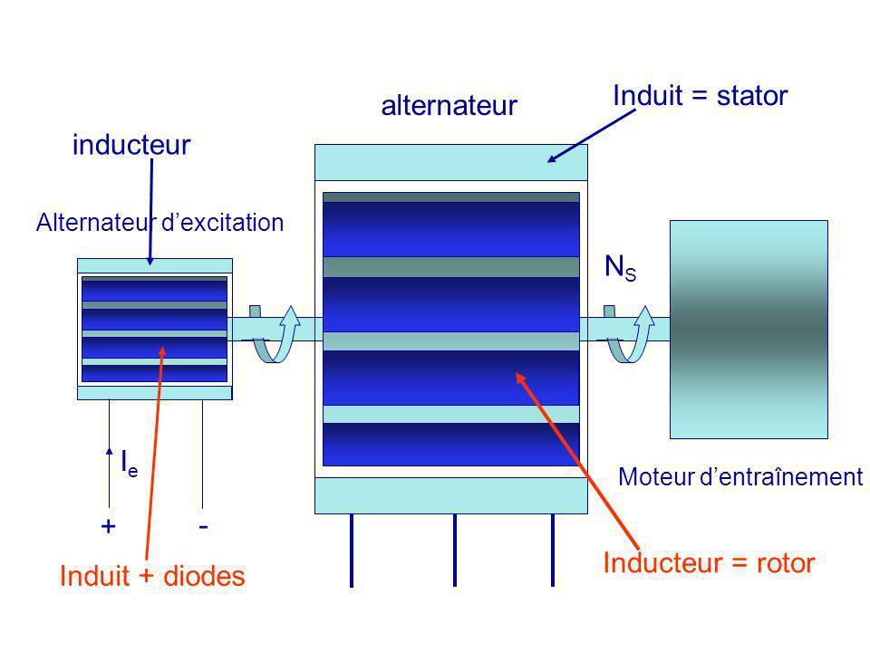 Alternateur dexcitation alternateur Moteur dentraînement IeIe + - NSNS inducteur Induit + diodes Induit = stator Inducteur = rotor