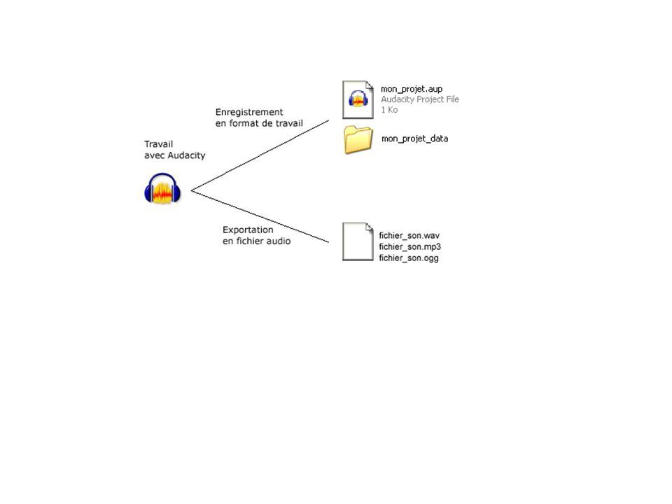 Sélectionner une partie d un fichier son : 1 - Repérer le début de la sélection Lancer la lecture de la piste audio en cliquant sur le bouton lecture Lorsque vous entendez le début de la partie à sélectionner, cliquez sur le bouton pause Audacity place un marqueur sur la piste de lecture : 2 - Effectuer la sélection Approchez la souris du marqueur.