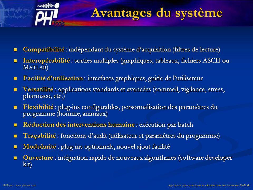 PhiTools - www.phitools.com Applications pharmaceutiques et médicales avec lenvironnement MATLAB Avantages du système Compatibilité : indépendant du s