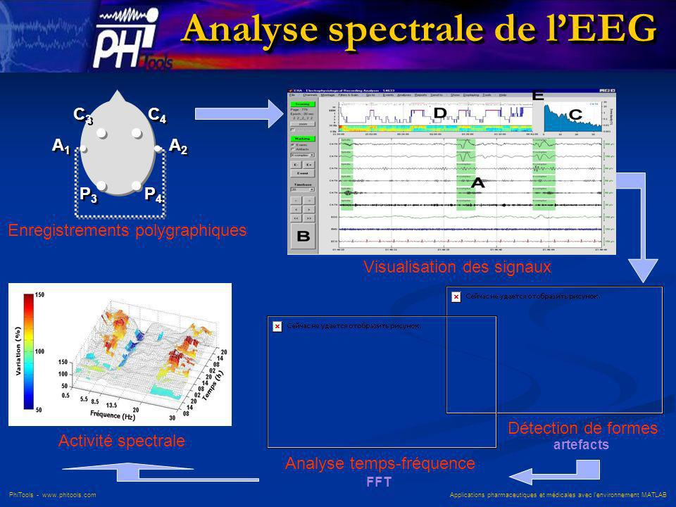 PhiTools - www.phitools.com Applications pharmaceutiques et médicales avec lenvironnement MATLAB Analyse spectrale de lEEG C3C3 C3C3 P4P4 P4P4 P3P3 P3