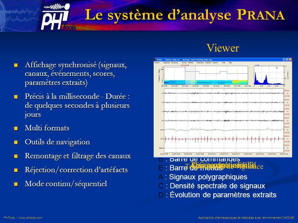 PhiTools - www.phitools.com Applications pharmaceutiques et médicales avec lenvironnement MATLAB Le système danalyse P RANA Affichage synchronisé (sig
