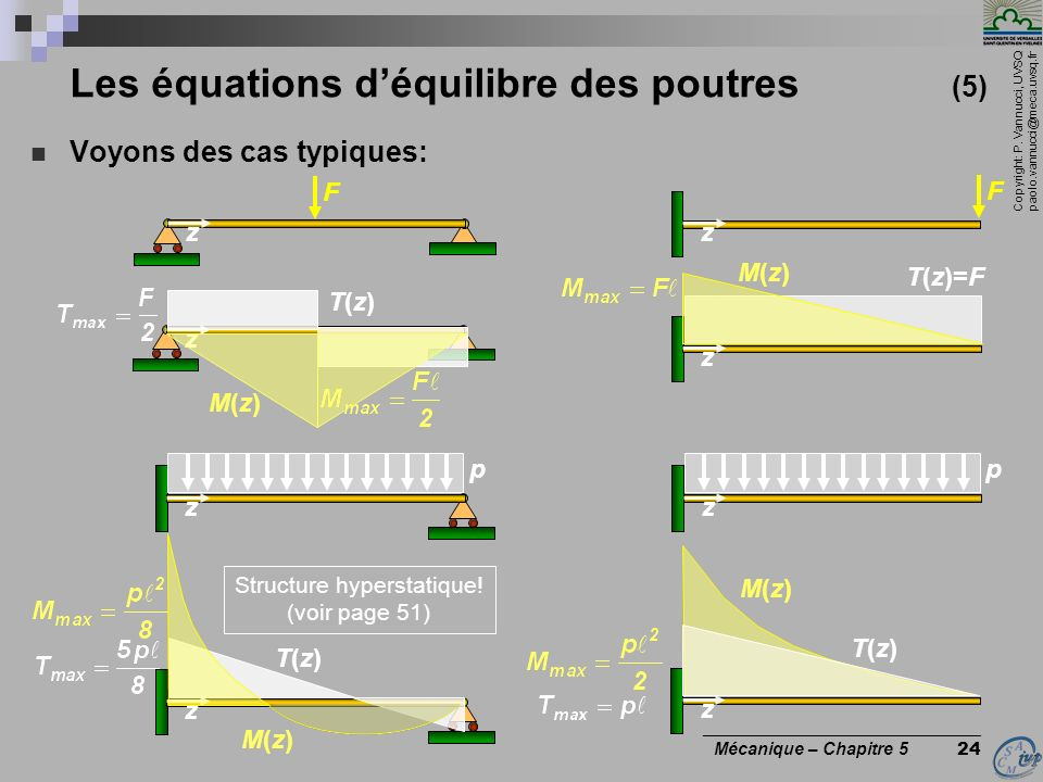 Copyright: P. Vannucci, UVSQ paolo.vannucci@meca.uvsq.fr ________________________________ Mécanique – Chapitre 5 24 Les équations déquilibre des poutr