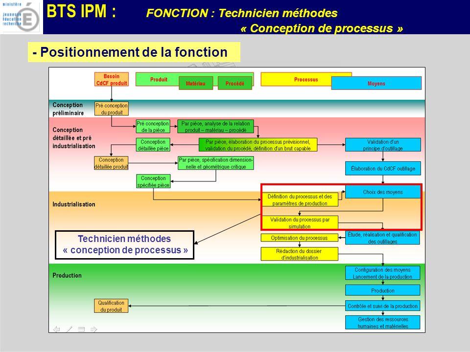 BTS IPM : FONCTION : Technicien méthodes « Conception de processus » - Positionnement de la fonction Technicien méthodes « conception de processus »