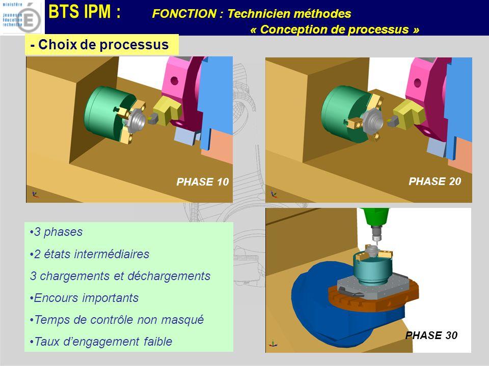 BTS IPM : FONCTION : Technicien méthodes « Conception de processus » Solution 1 Phase 10 Tour 2 axes Phase 20 Tour 2 axes Phase 30 CU 3 axes 3 phases