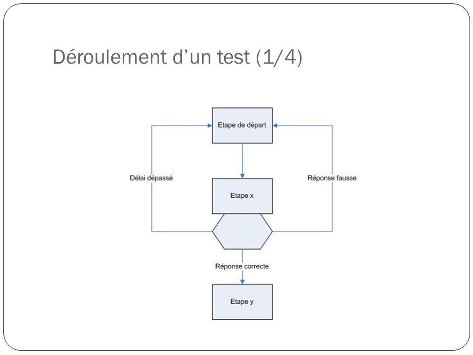 Déroulement dun test (1/4)