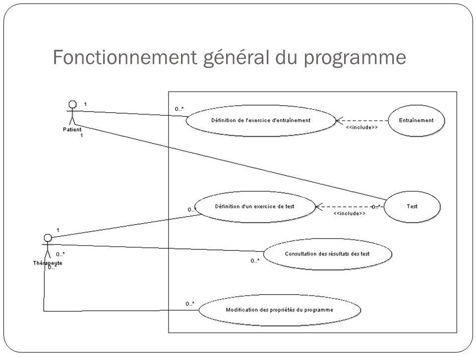 Fonctionnement général du programme