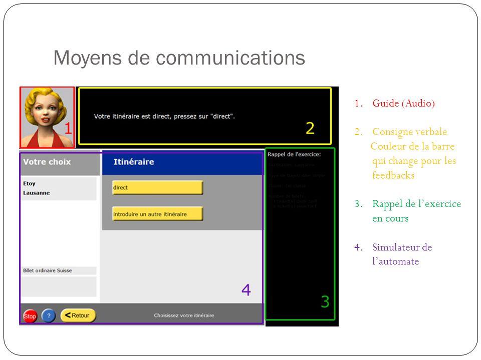 Moyens de communications 1.Guide (Audio) 2.Consigne verbale Couleur de la barre qui change pour les feedbacks 3.Rappel de lexercice en cours 4.Simulateur de lautomate