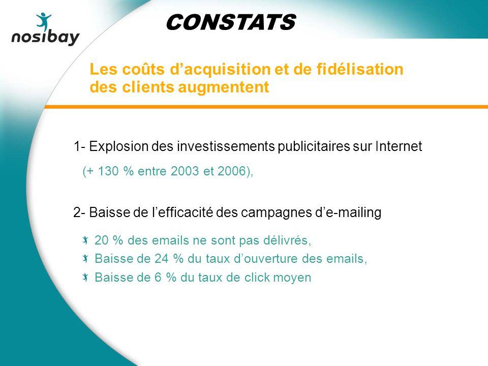 Les coûts dacquisition et de fidélisation des clients augmentent 1- Explosion des investissements publicitaires sur Internet (+ 130 % entre 2003 et 2006), 2- Baisse de lefficacité des campagnes de-mailing 20 % des emails ne sont pas délivrés, Baisse de 24 % du taux douverture des emails, Baisse de 6 % du taux de click moyen CONSTATS