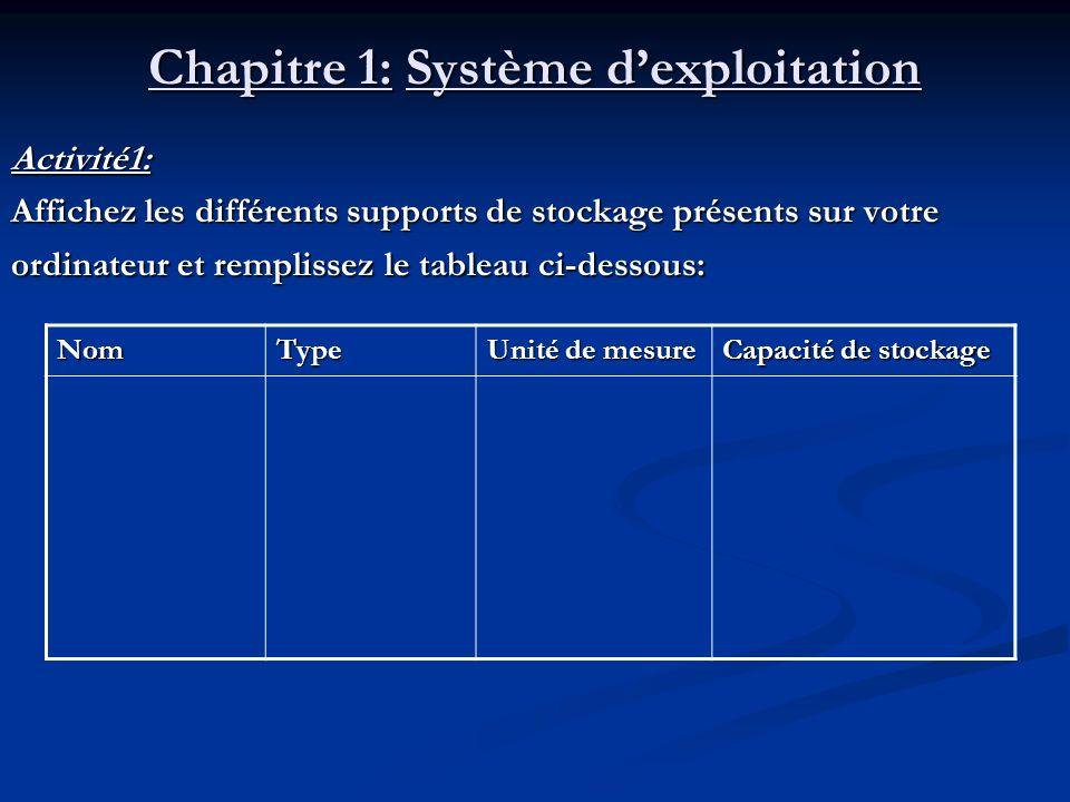 Chapitre 1: Système dexploitation Activité1: Affichez les différents supports de stockage présents sur votre ordinateur et remplissez le tableau ci-de