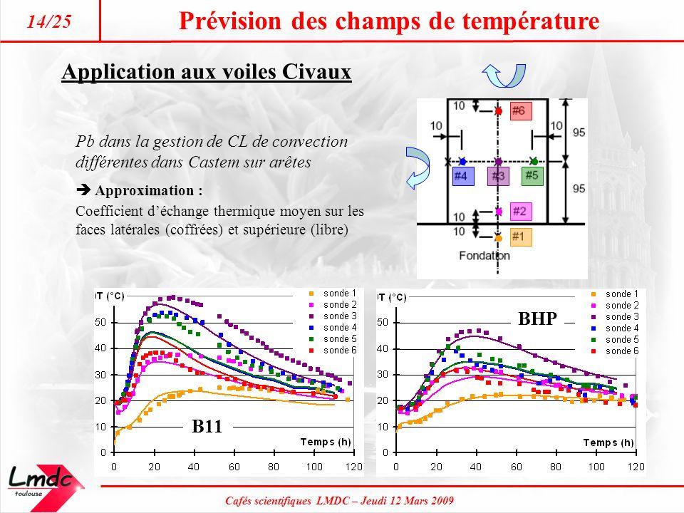 Prévision des champs de température Cafés scientifiques LMDC – Jeudi 12 Mars 2009 14/25 Application aux voiles Civaux B11 BHP Pb dans la gestion de CL