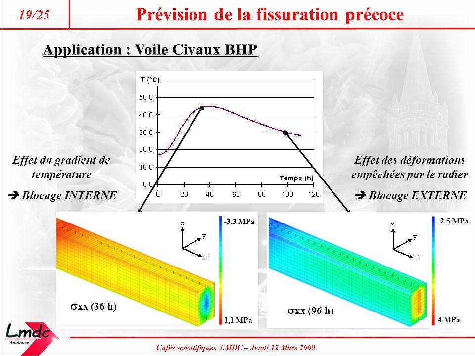 Cafés scientifiques LMDC – Jeudi 12 Mars 2009 Prévision de la fissuration précoce 19/25 Application : Voile Civaux BHP -2,5 MPa 4 MPa xx (96 h) xx (36