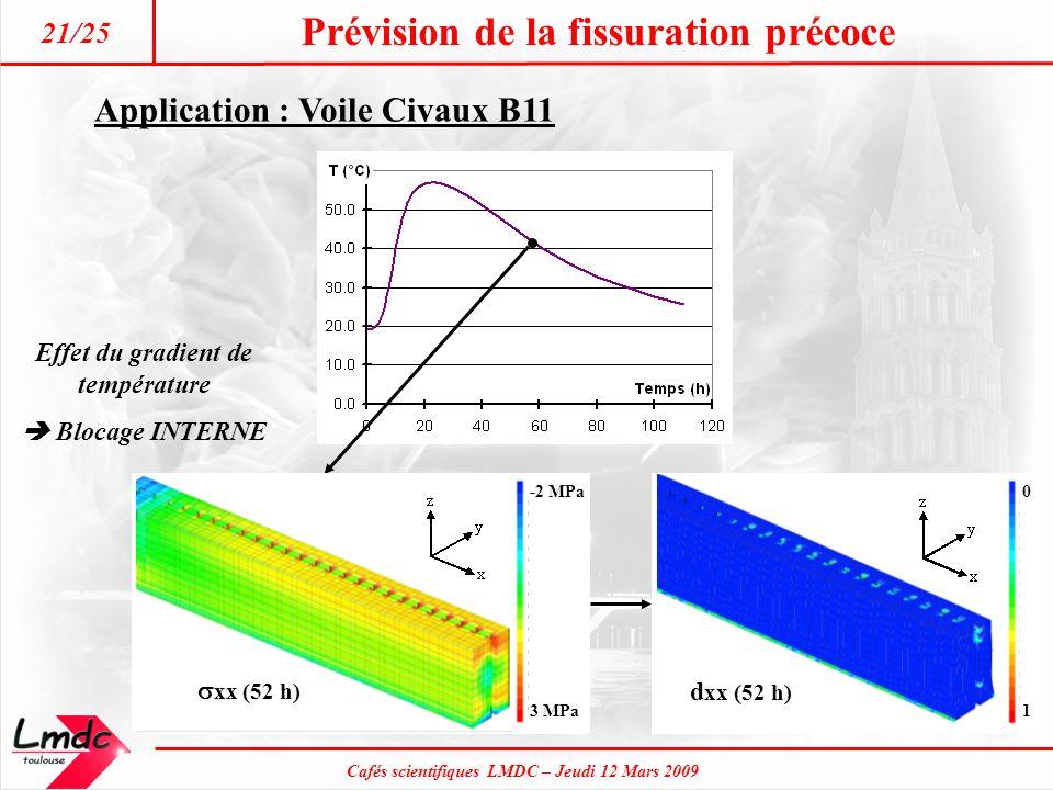 Cafés scientifiques LMDC – Jeudi 12 Mars 2009 Prévision de la fissuration précoce 21/25 Application : Voile Civaux B11 -2 MPa 3 MPa xx (52 h) 0 1 d xx