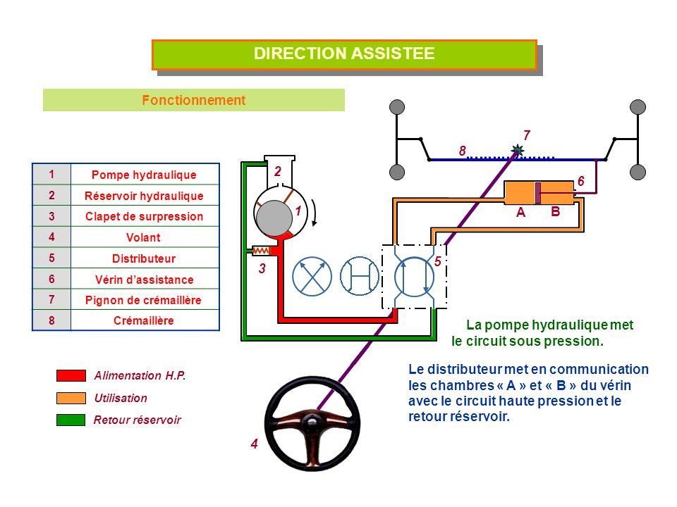 DIRECTION ASSISTEE Fonctionnement A B La pompe hydraulique met le circuit sous pression. Le distributeur met en communication les chambres « A » et «