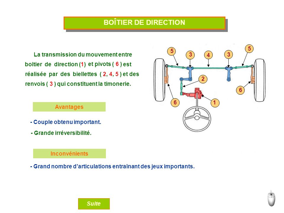 La rotation du volant ( 1 ) est transmise à dans un déplacement latéral.
