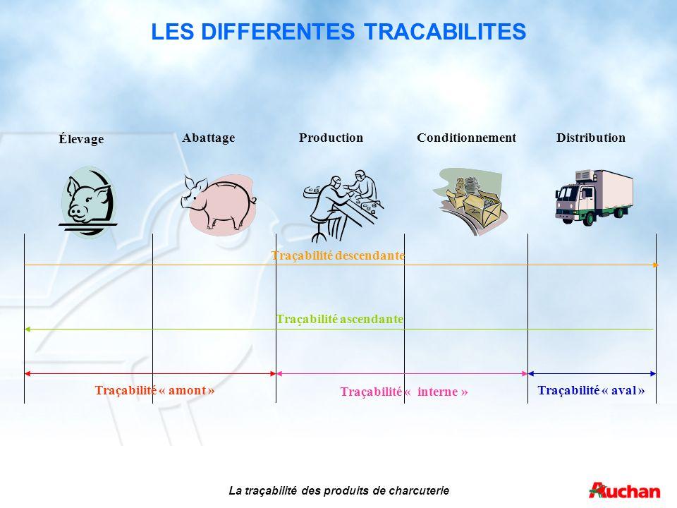 La traçabilité des produits de charcuterie LES DIFFERENTES TRACABILITES Traçabilité ascendante Traçabilité descendante Traçabilité « interne » Traçabi