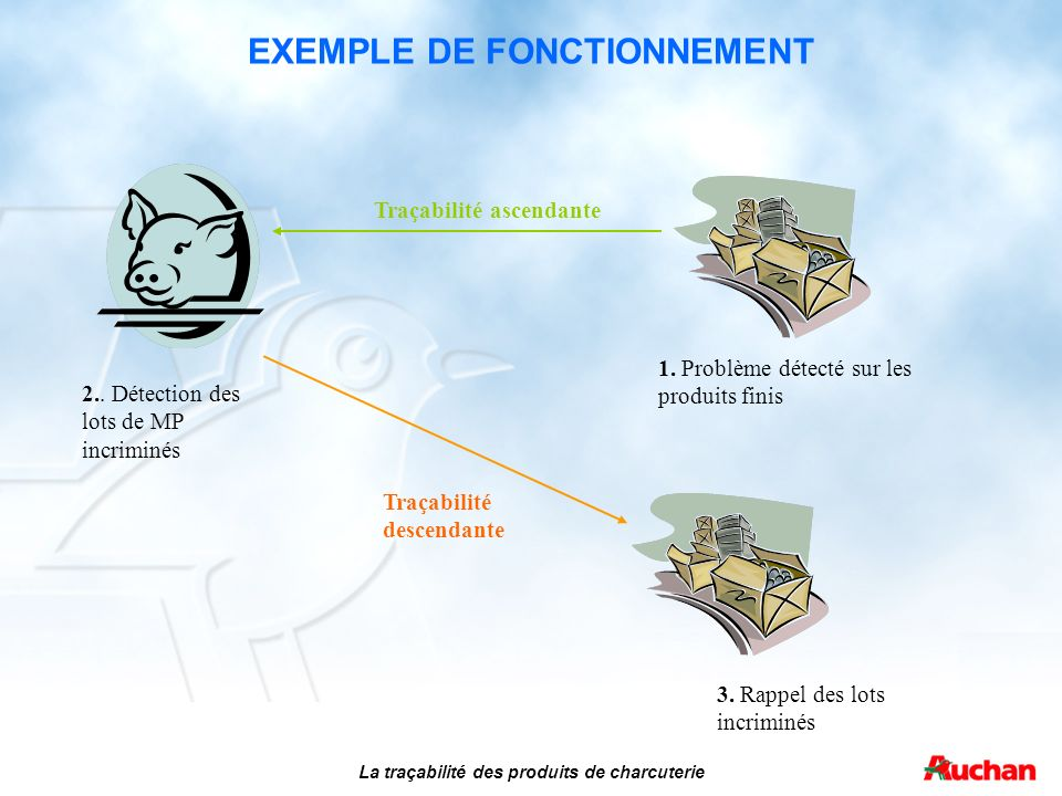 EXEMPLE DE FONCTIONNEMENT La traçabilité des produits de charcuterie 1. Problème détecté sur les produits finis 3. Rappel des lots incriminés 2.. Déte
