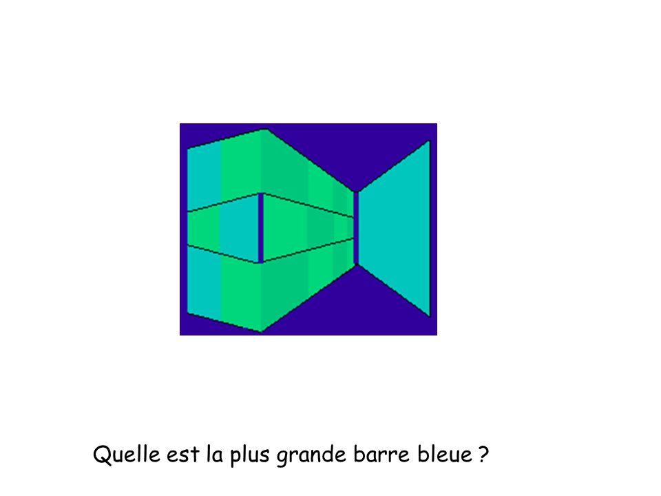 Quelle est la plus grande barre bleue ?