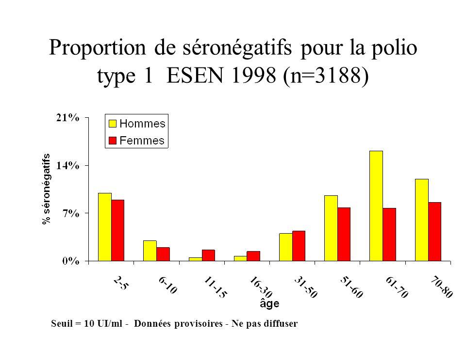 Proportion de séronégatifs pour la polio type 1 ESEN 1998 (n=3188) Seuil = 10 UI/ml - Données provisoires - Ne pas diffuser