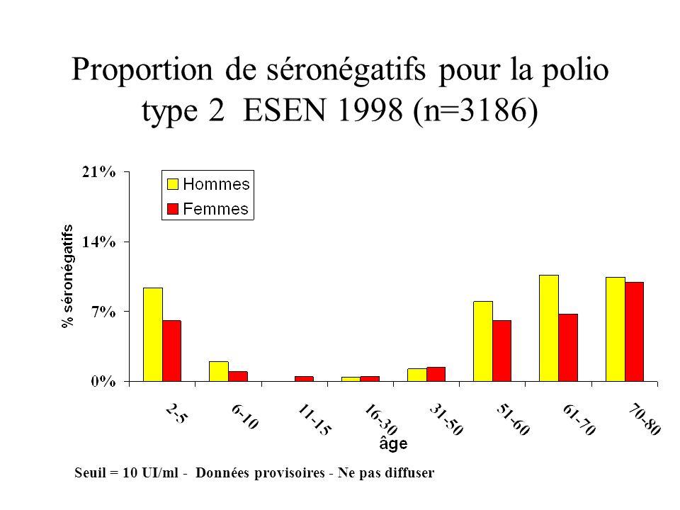 Proportion de séronégatifs pour la polio type 2 ESEN 1998 (n=3186) Seuil = 10 UI/ml - Données provisoires - Ne pas diffuser