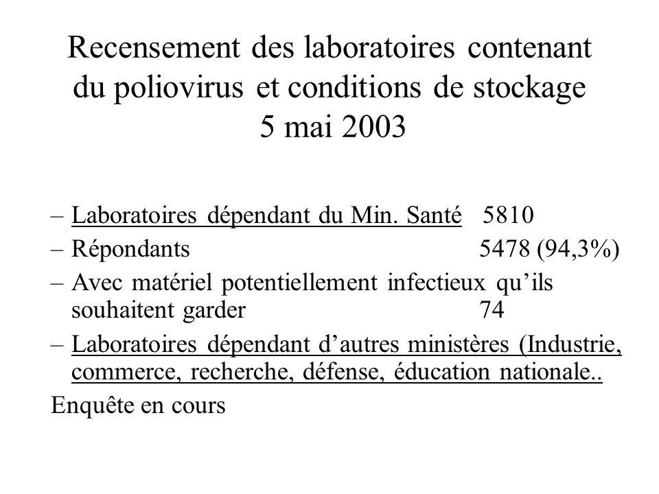 Recensement des laboratoires contenant du poliovirus et conditions de stockage 5 mai 2003 –Laboratoires dépendant du Min.
