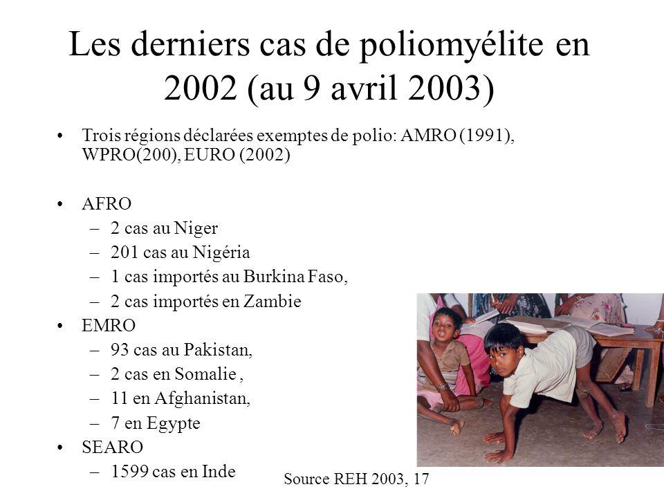 Les derniers cas de poliomyélite en 2002 (au 9 avril 2003) Trois régions déclarées exemptes de polio: AMRO (1991), WPRO(200), EURO (2002) AFRO –2 cas au Niger –201 cas au Nigéria –1 cas importés au Burkina Faso, –2 cas importés en Zambie EMRO –93 cas au Pakistan, –2 cas en Somalie, –11 en Afghanistan, –7 en Egypte SEARO –1599 cas en Inde Source REH 2003, 17