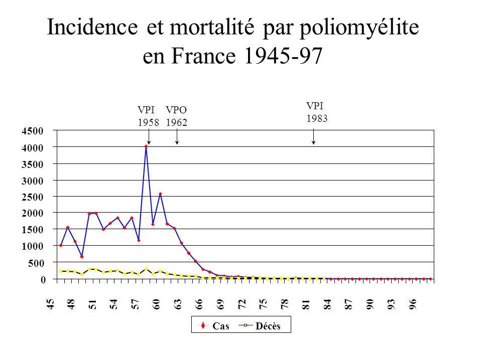 Incidence et mortalité par poliomyélite en France 1945-97 0 500 1000 1500 2000 2500 3000 3500 4000 4500 454851545760636669727578818487909396 CasDécès VPI 1958 VPO 1962 VPI 1983