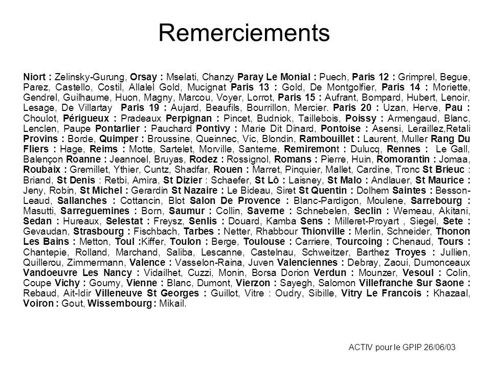 ACTIV pour le GPIP 26/06/03 Niort : Zelinsky-Gurung, Orsay : Mselati, Chanzy Paray Le Monial : Puech, Paris 12 : Grimprel, Begue, Parez, Castello, Cos