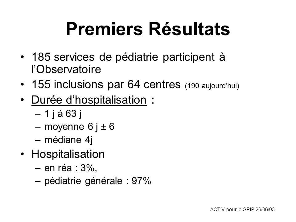 ACTIV pour le GPIP 26/06/03 Premiers Résultats 185 services de pédiatrie participent à lObservatoire 155 inclusions par 64 centres (190 aujourdhui) Du
