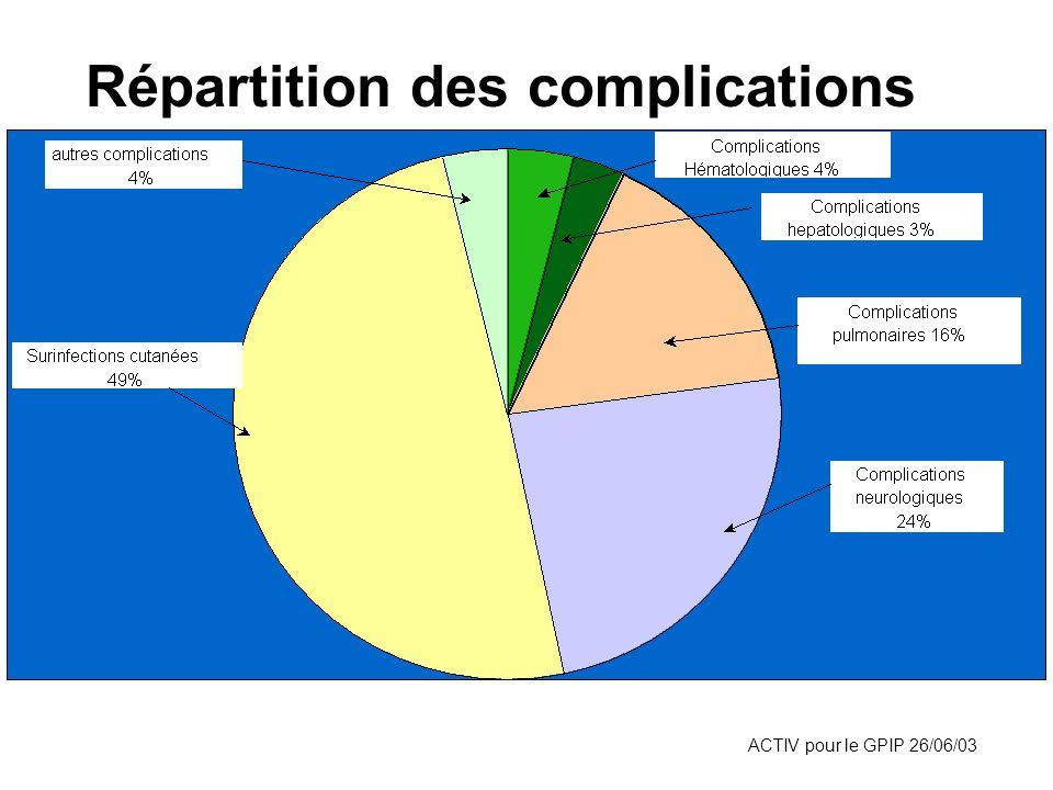 ACTIV pour le GPIP 26/06/03 Répartition des complications