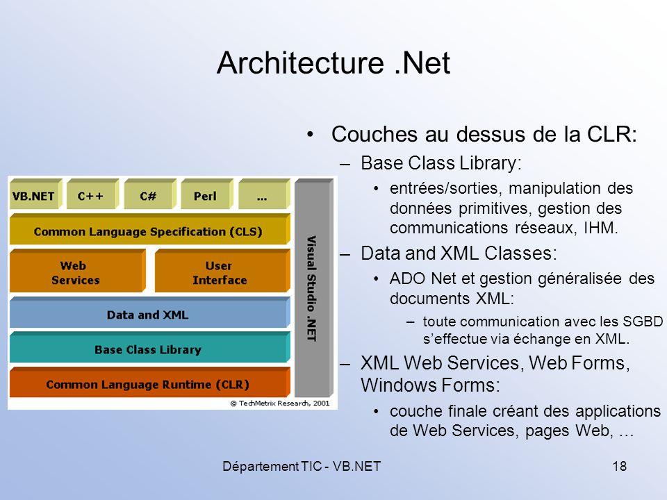Département TIC - VB.NET18 Architecture.Net Couches au dessus de la CLR: –Base Class Library: entrées/sorties, manipulation des données primitives, gestion des communications réseaux, IHM.
