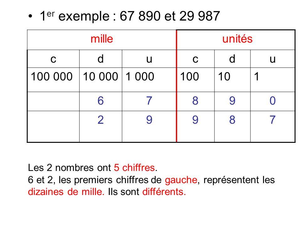Dans 67 890, il y a 6 dizaines de mille.Dans 29 687, il ny a que 2 dizaines de mille.