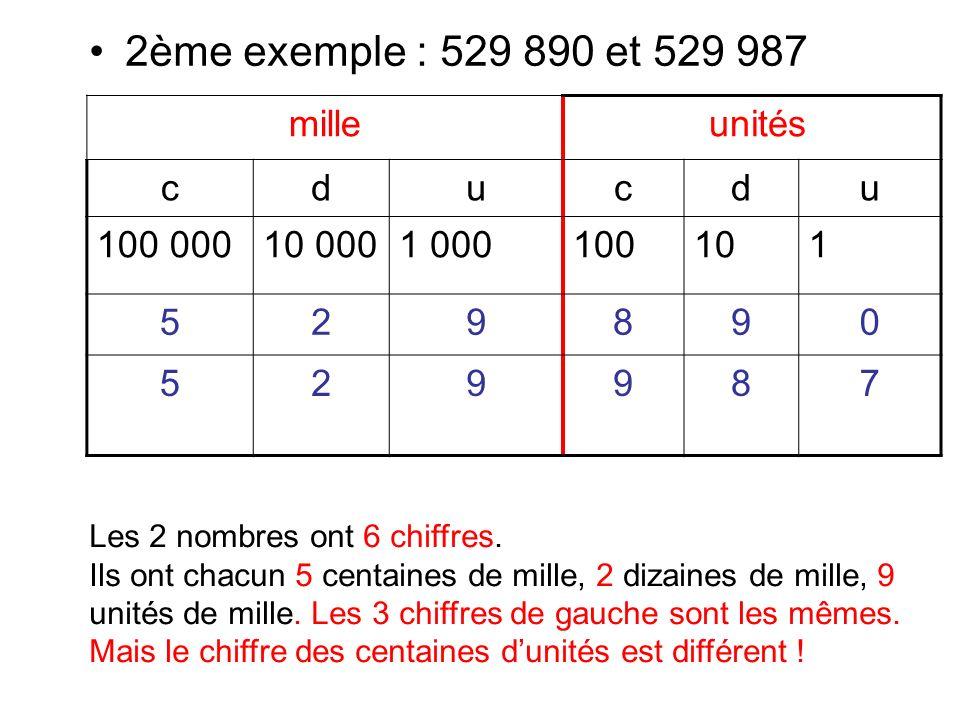 Dans 529 890, il y a 8 centaines dunités.Dans 529 987, il y a 9 centaines dunités.