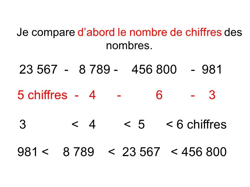 2 ème exemple : Ranger les nombres suivants dans lordre décroissant.