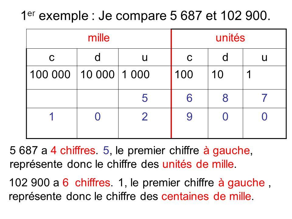 Dans 102 900, il y a 1 centaine de mille.Dans 5 687, il n y a aucune centaine de mille.