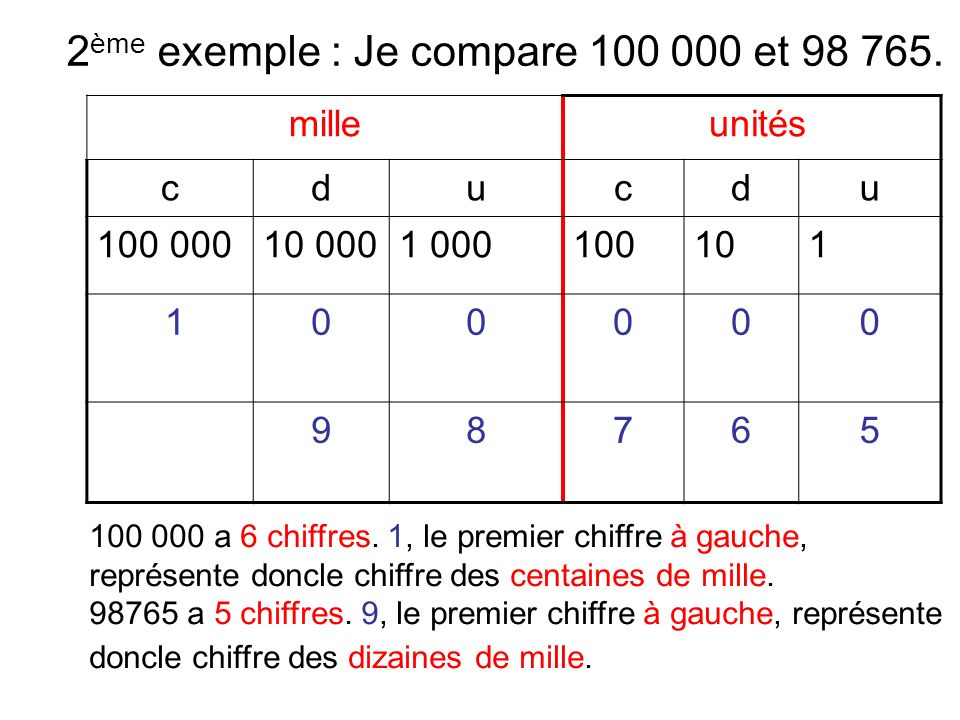 Dans 100 900, il y a 1 centaine de mille.Dans 98 765, il n y a aucune centaine de mille.