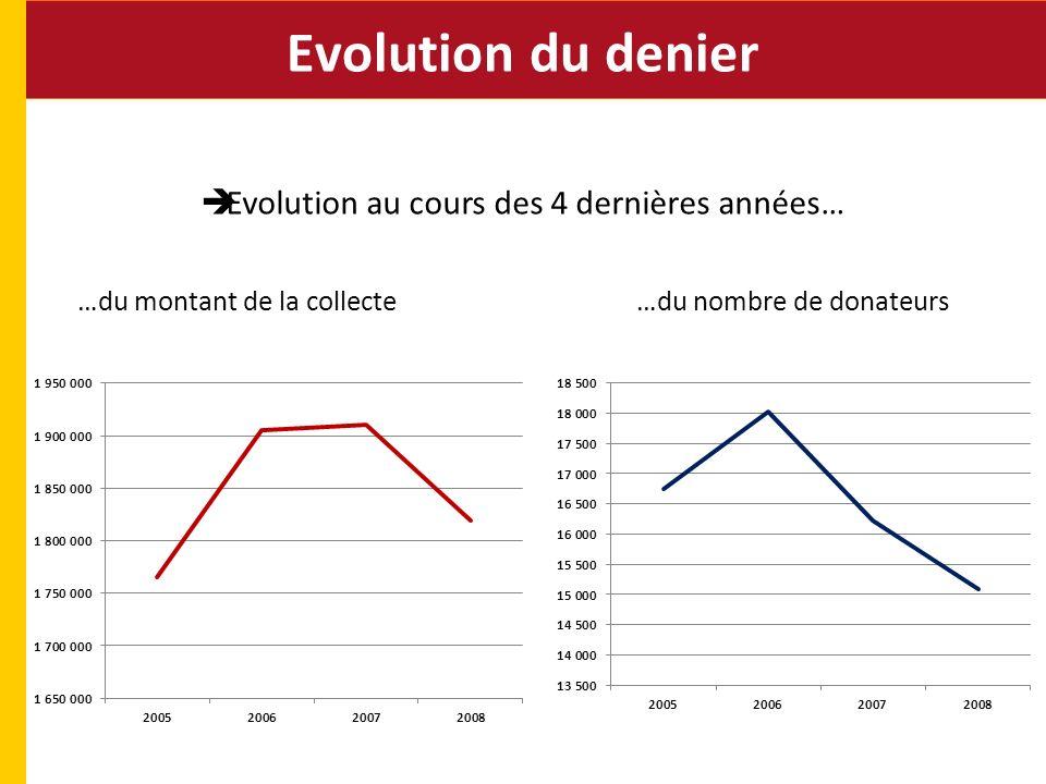 Evolution du denier Evolution au cours des 4 dernières années… …du montant de la collecte…du nombre de donateurs