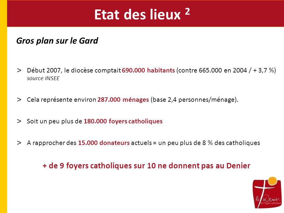 Gros plan sur le Gard > Début 2007, le diocèse comptait 690.000 habitants (contre 665.000 en 2004 / + 3,7 %) source INSEE > Cela représente environ 287.000 ménages (base 2,4 personnes/ménage).