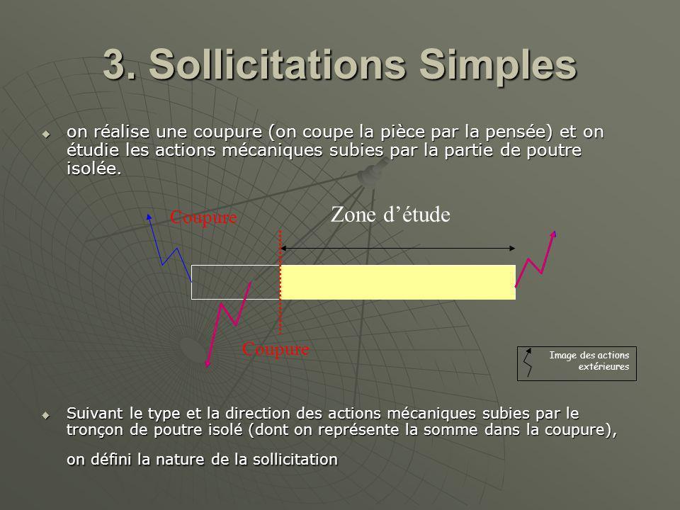 3. Sollicitations Simples on réalise une coupure (on coupe la pièce par la pensée) et on étudie les actions mécaniques subies par la partie de poutre