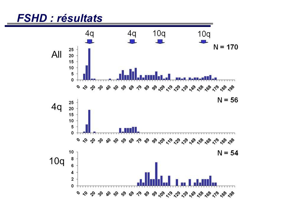 4q 10q All 4q 10q FSHD : résultats