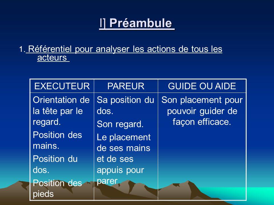 I] Préambule I] Préambule 1. Référentiel pour analyser les actions de tous les acteurs EXECUTEURPAREURGUIDE OU AIDE Orientation de la tête par le rega