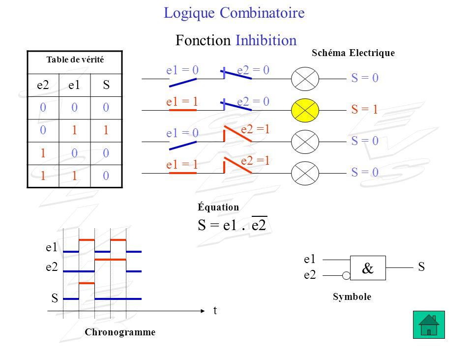 Logique Combinatoire Fonction Inhibition S = 1 e2 S t e1 e2 S Table de vérité e2e1S 000 011 100 110 S = 0 e1 & S = e1. e2 e1 = 0e2 = 0 e1 = 1 e2 =1 e2
